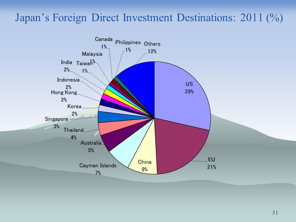 Japan's Foreign Direct Investment Destinations: 2011 (%)