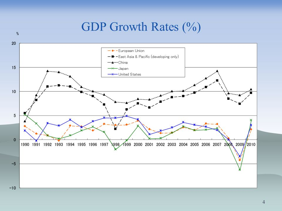 GDP Growth Rates (%)