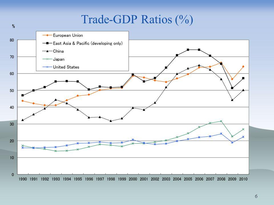 Trade-GDP Ratios (%)