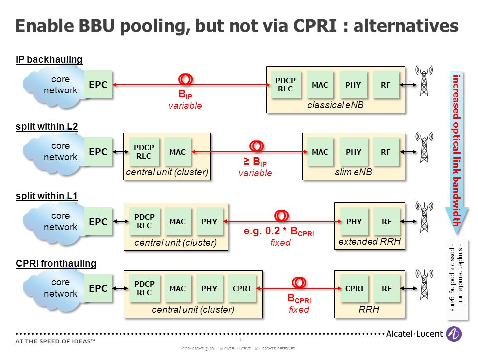 Enable BBU pooling, but not via CPRI : alternatives