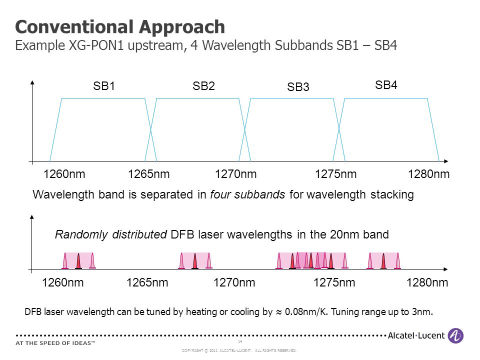 Conventional Approach Example XG-PON1 upstream, 4 Wavelength Subbands SB1 – SB4
