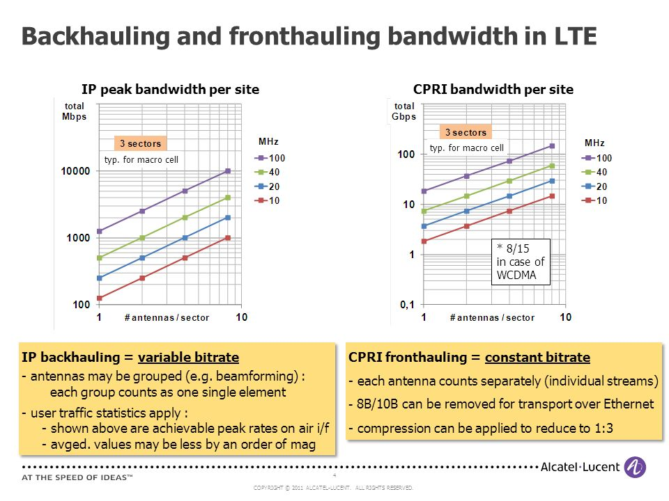 Backhauling and fronthauling bandwidth in LTE