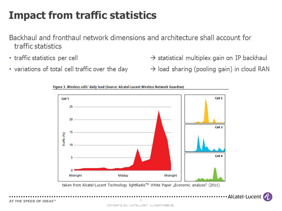 Impact from traffic statistics