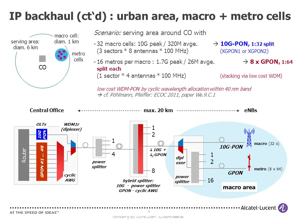 IP backhaul (ct'd) : urban area, macro + metro cells