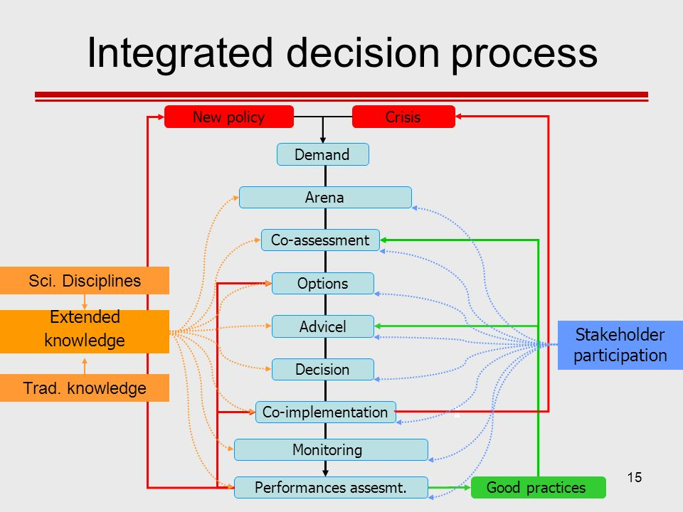 Integrated decision process