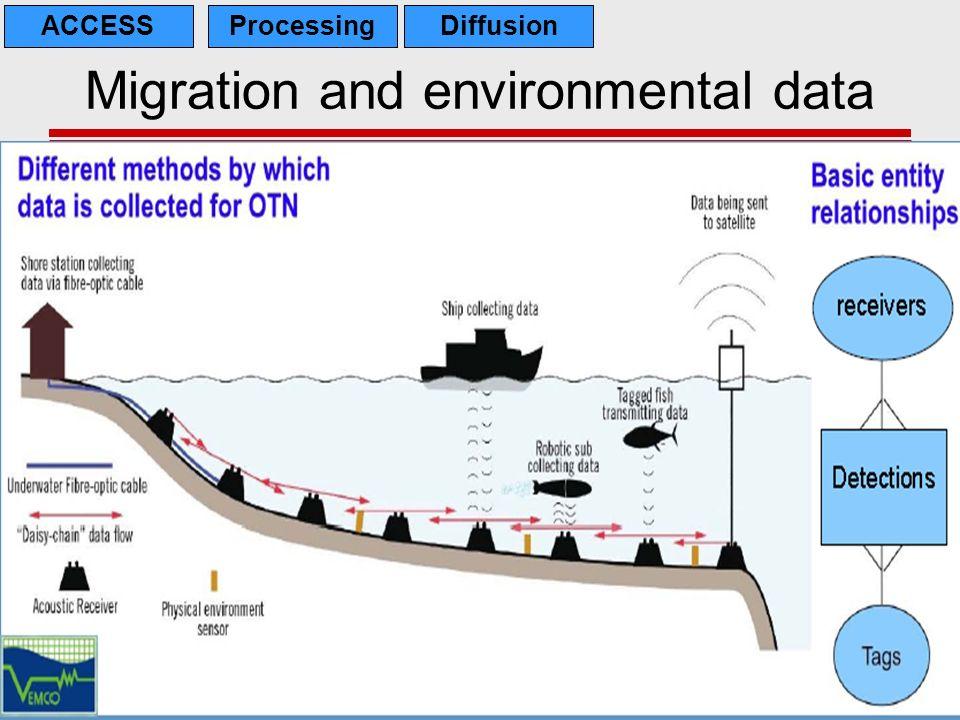 Migration and environmental data