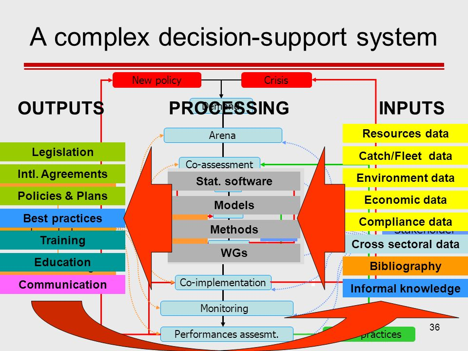 A complex decision-support system