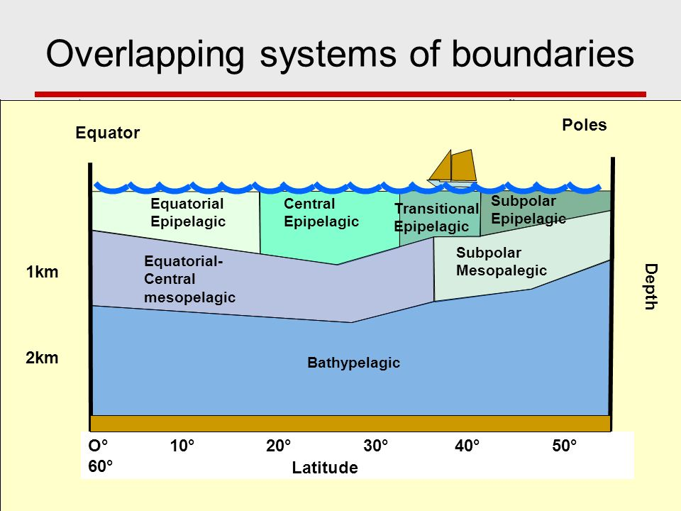 Overlapping systems of boundaries