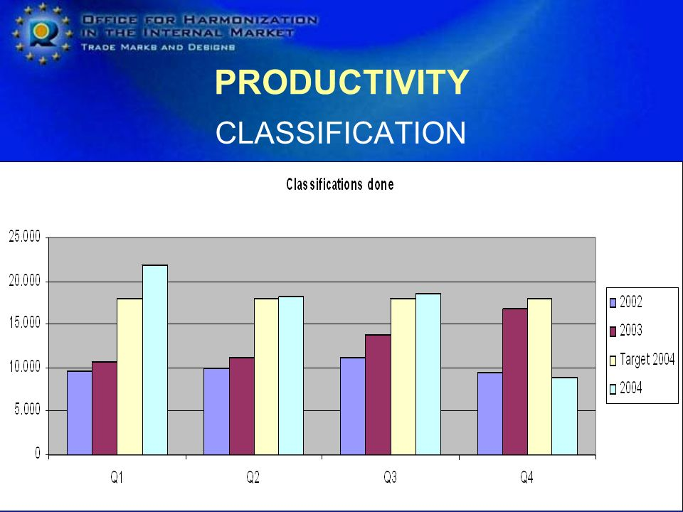 PRODUCTIVITY CLASSIFICATION