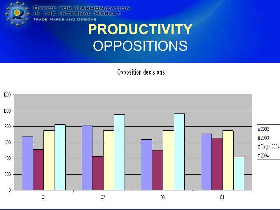 PRODUCTIVITY OPPOSITIONS