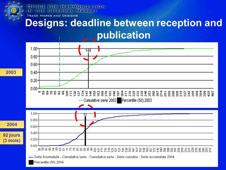 Designs: deadline between reception and publication