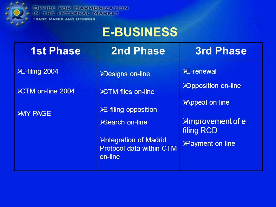 E-BUSINESS 1st Phase 2nd Phase 3rd Phase Improvement of e-filing RCD