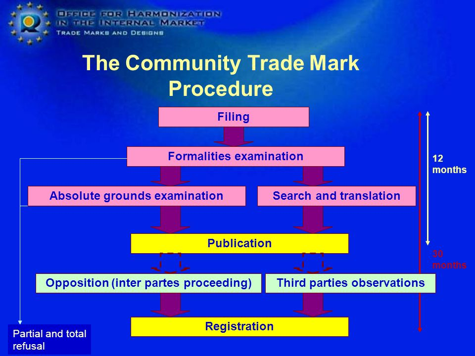The Community Trade Mark Procedure