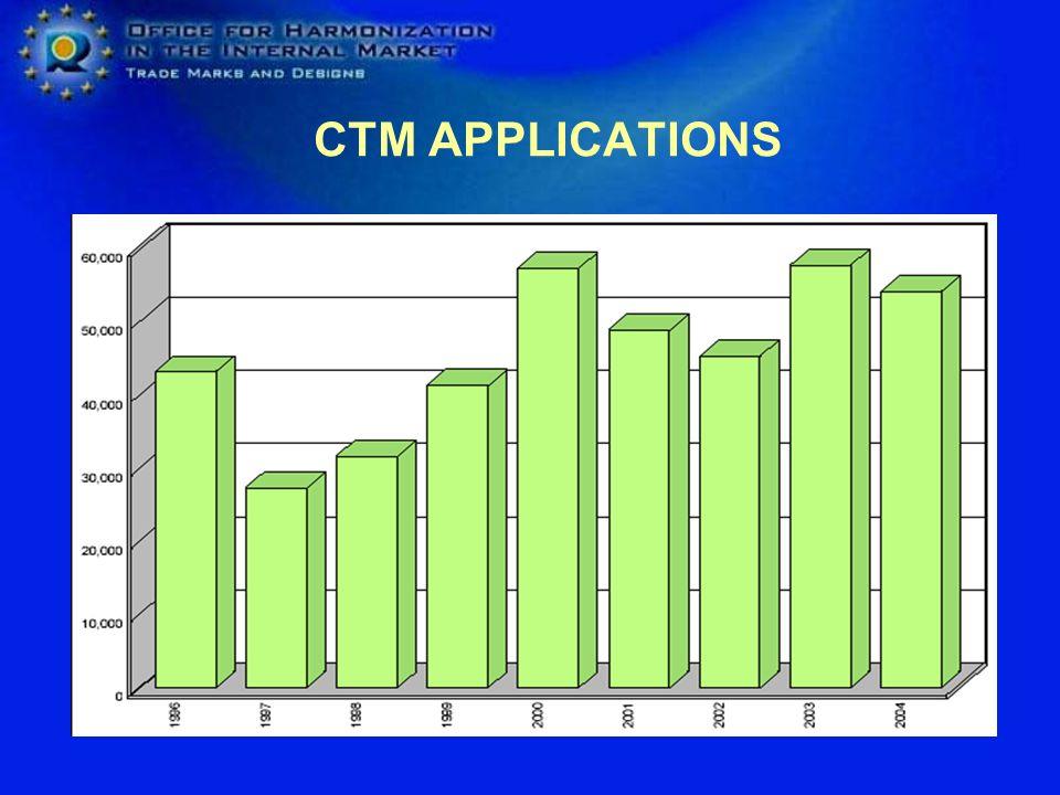 CTM APPLICATIONS