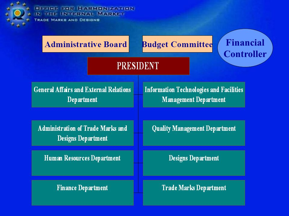 Financial Controller Administrative Board Budget Committee
