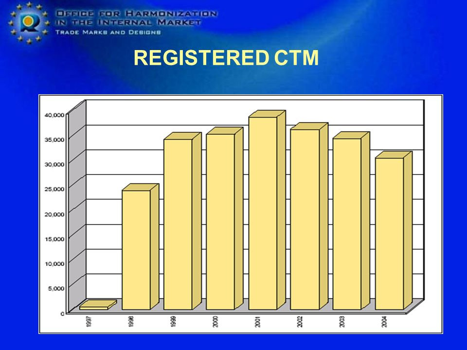 REGISTERED CTM