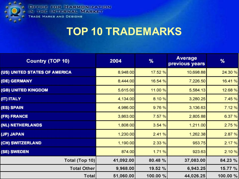 TOP 10 TRADEMARKS