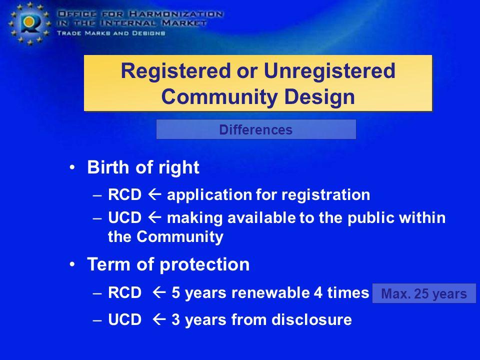 Registered or Unregistered Community Design