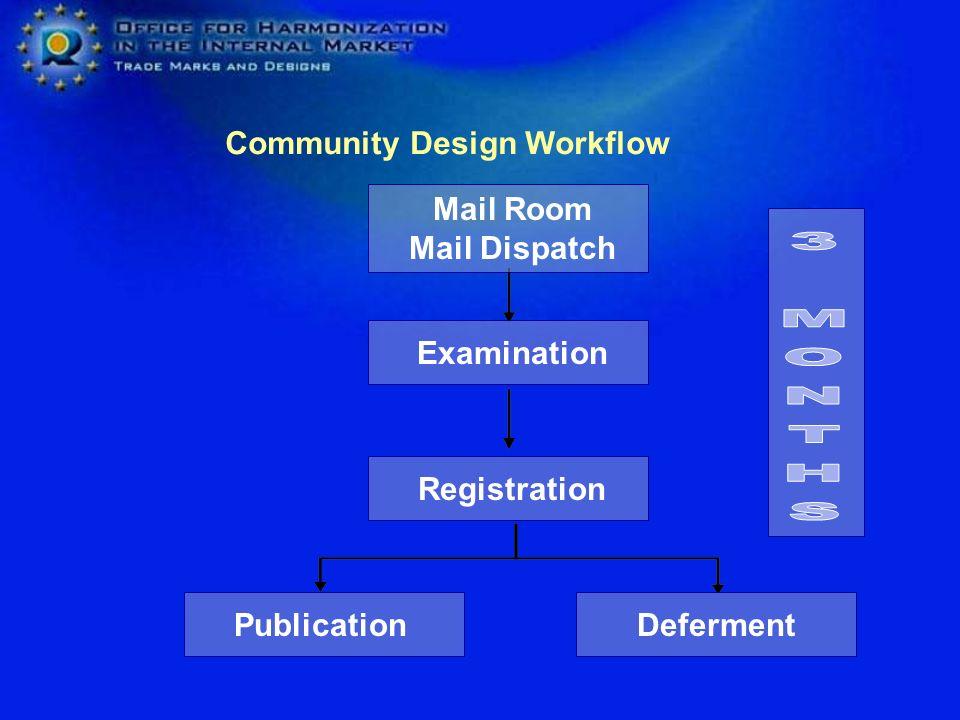 3 MONTHS Community Design Workflow Mail Room Mail Dispatch Examination