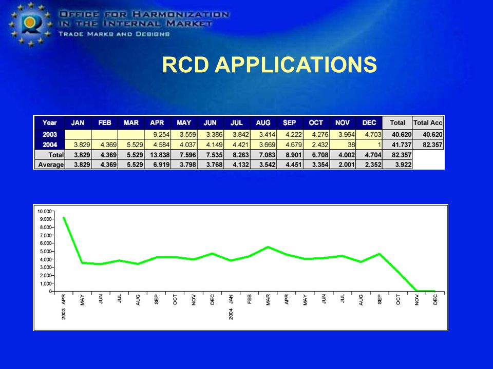 RCD APPLICATIONS