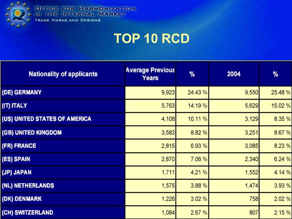 TOP 10 RCD