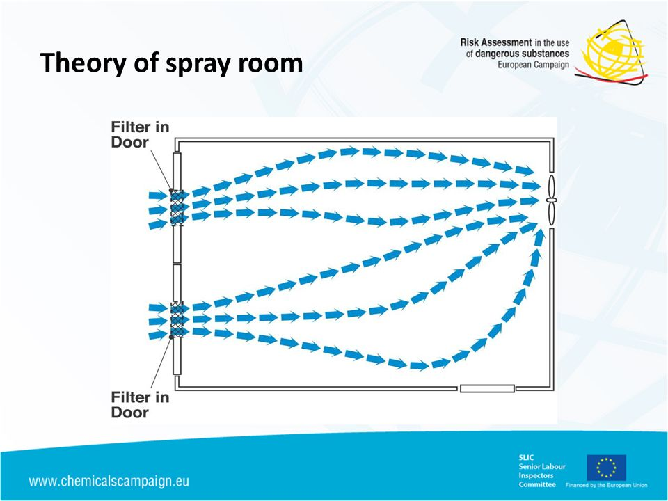 Theory of spray room