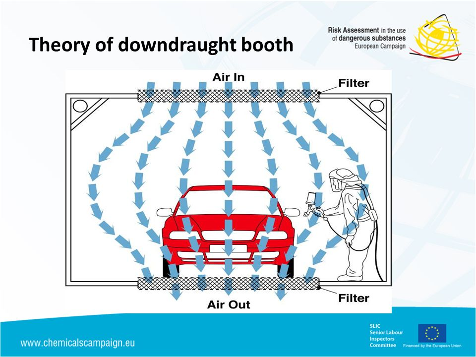 Theory of downdraught booth