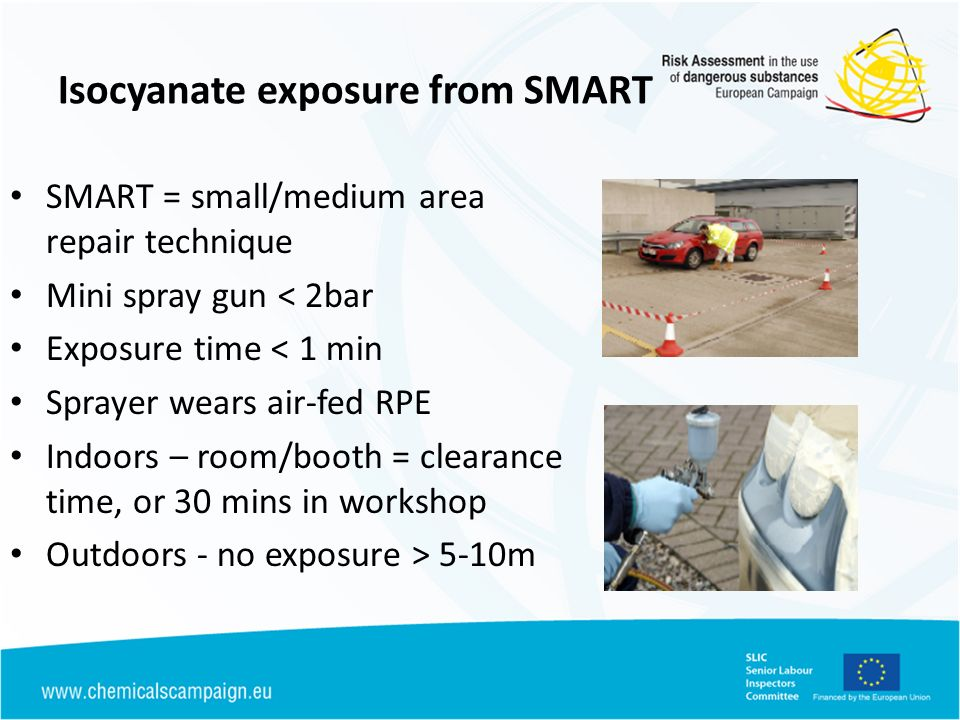 Isocyanate exposure from SMART