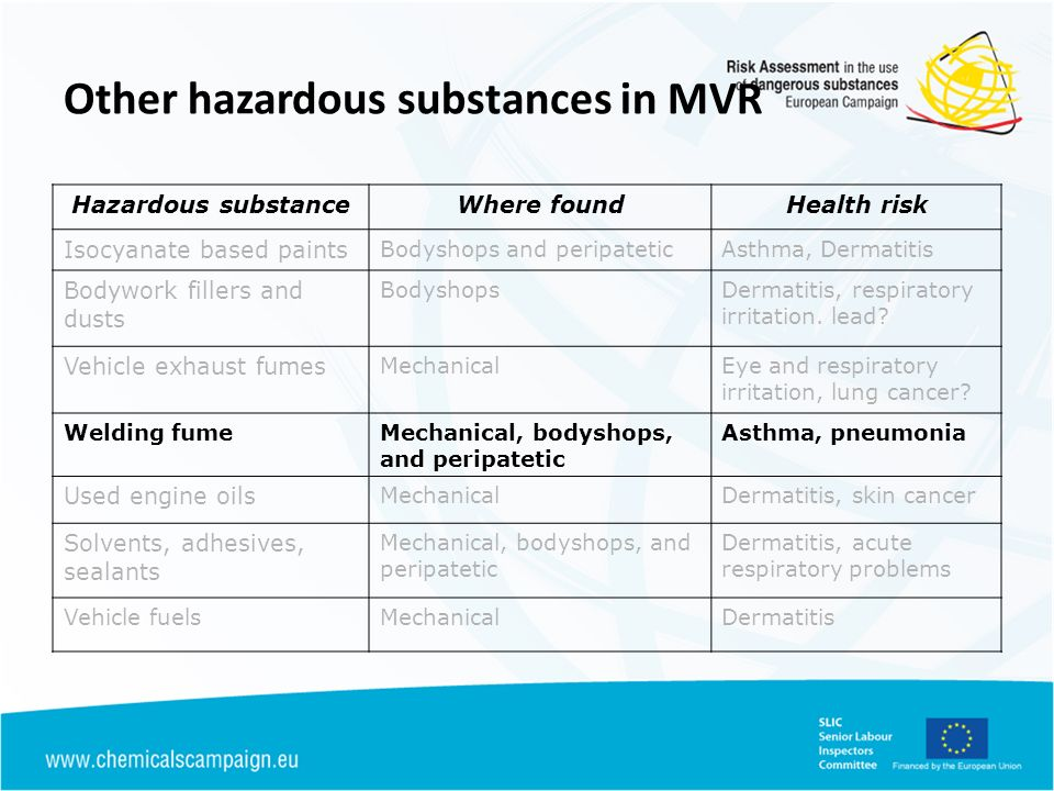 Other hazardous substances in MVR