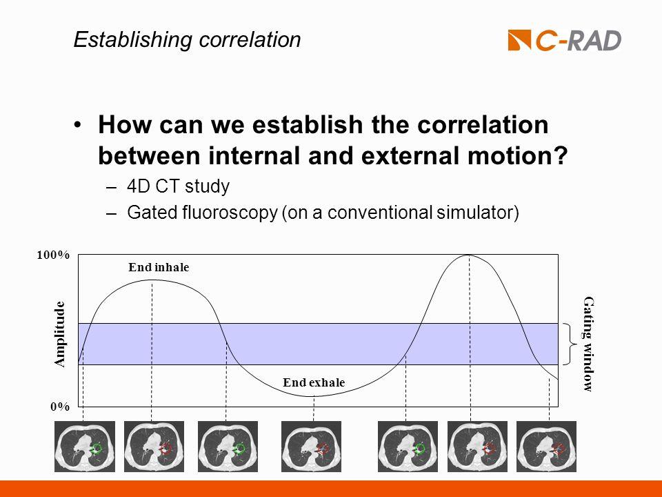 Establishing correlation