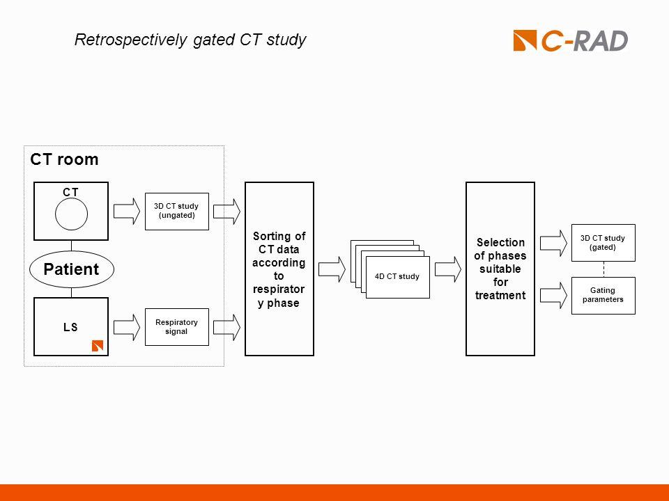 Retrospectively gated CT study