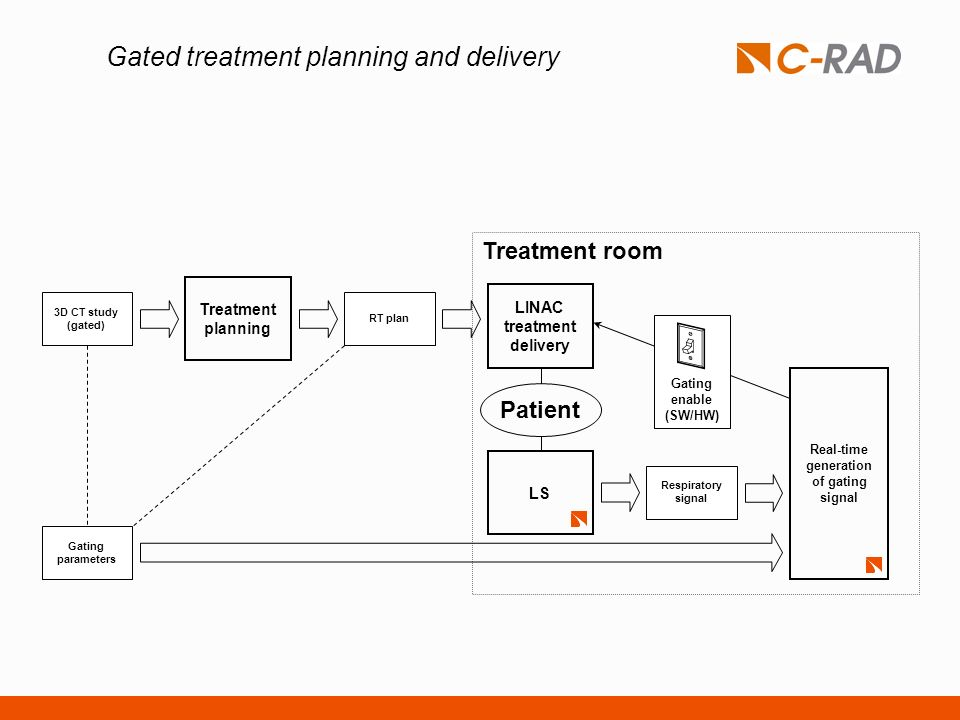 Gated treatment planning and delivery