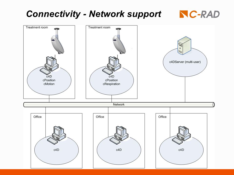 Connectivity - Network support