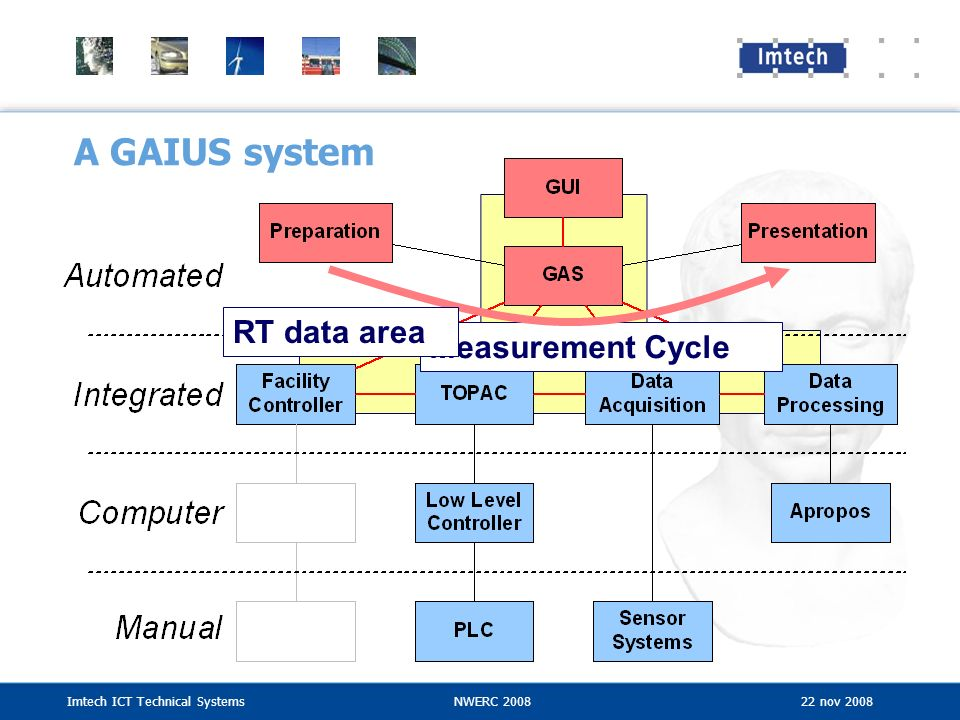 A GAIUS system RT data area Measurement Cycle