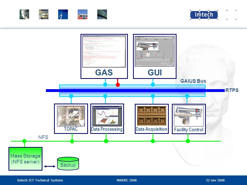 GAS GUI Backup GAIUS Bus RTPS TOPAC Data Processing Data Acquisition