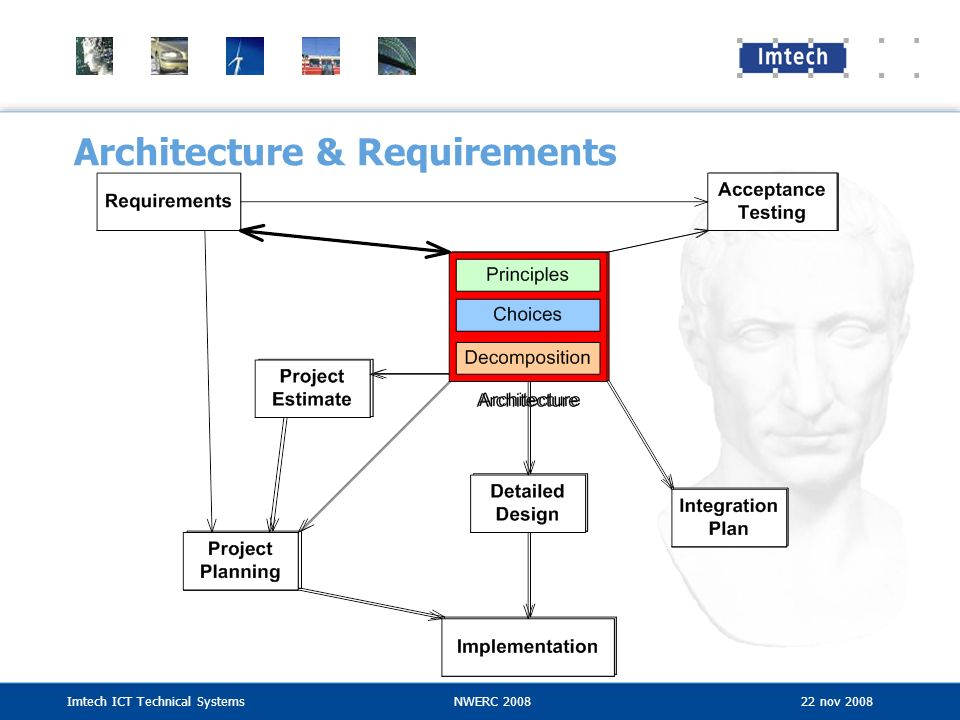 Architecture & Requirements