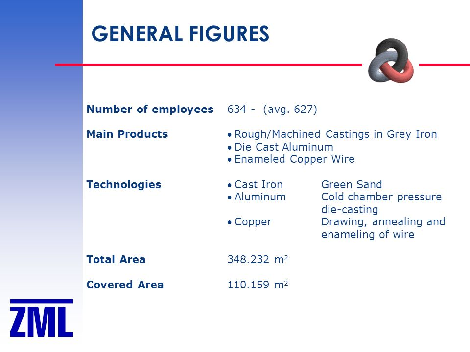 GENERAL FIGURES Number of employees 634 - (avg. 627)