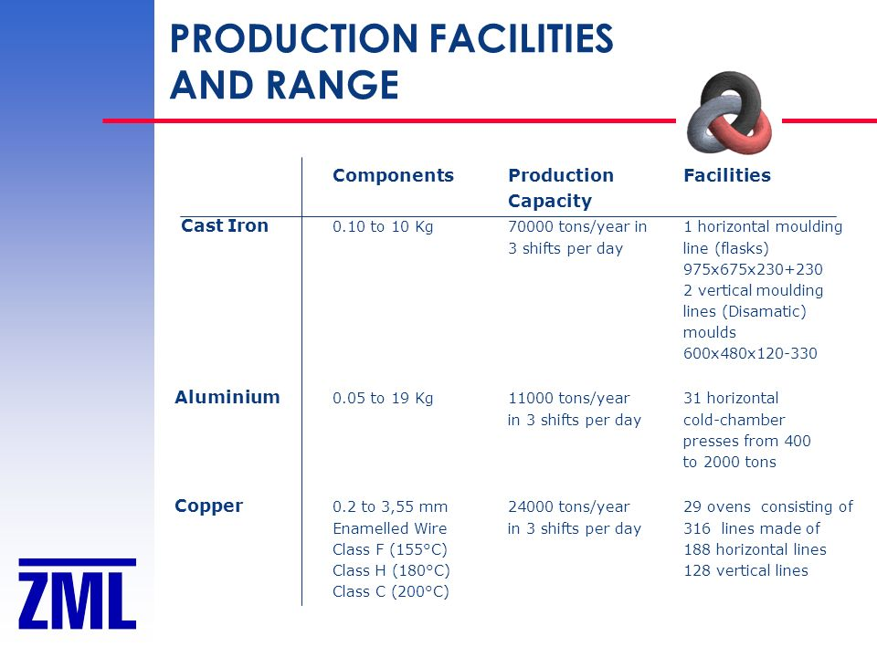PRODUCTION FACILITIES AND RANGE