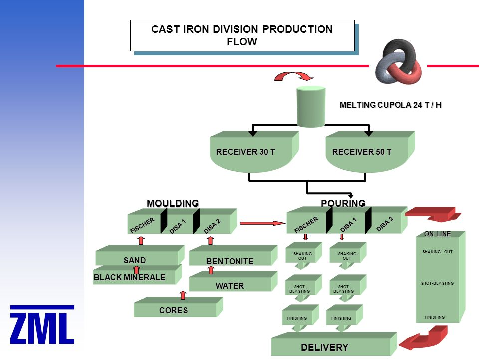 CAST IRON DIVISION PRODUCTION FLOW