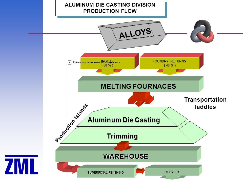 SUPERFICIAL FINISHING ALUMINUM DIE CASTING DIVISION PRODUCTION FLOW