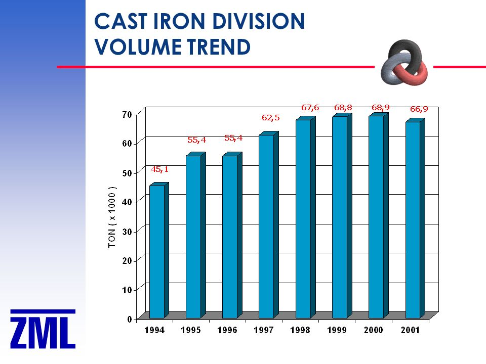 CAST IRON DIVISION VOLUME TREND