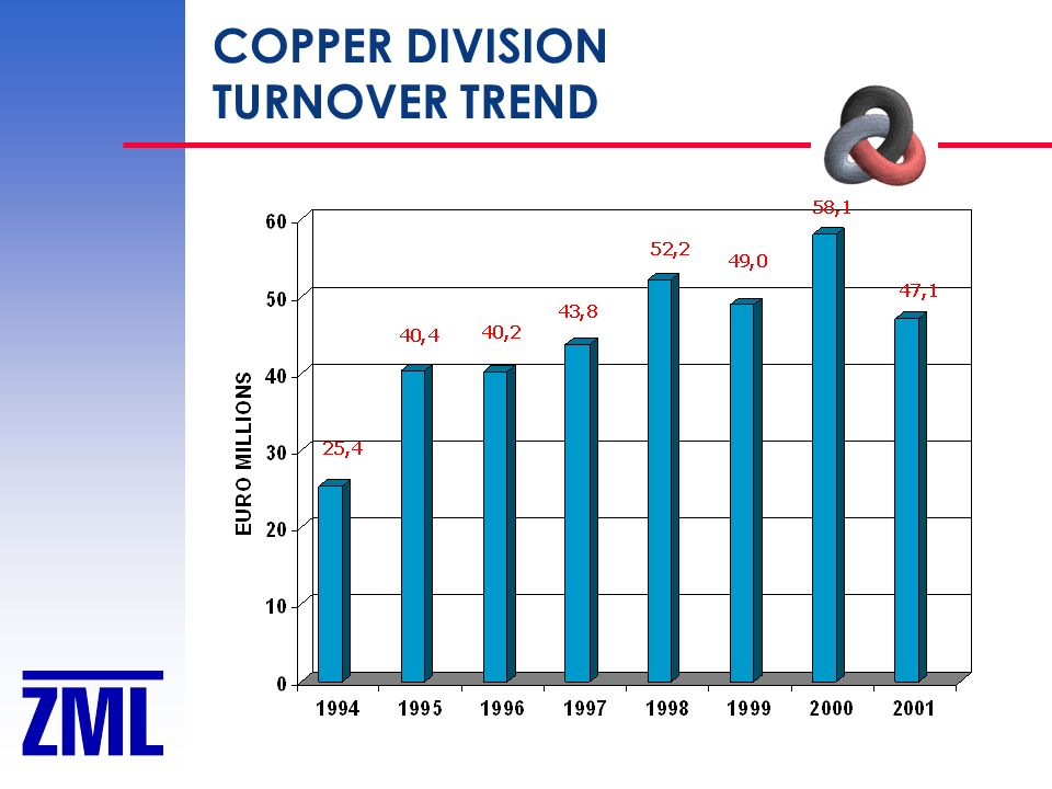 COPPER DIVISION TURNOVER TREND