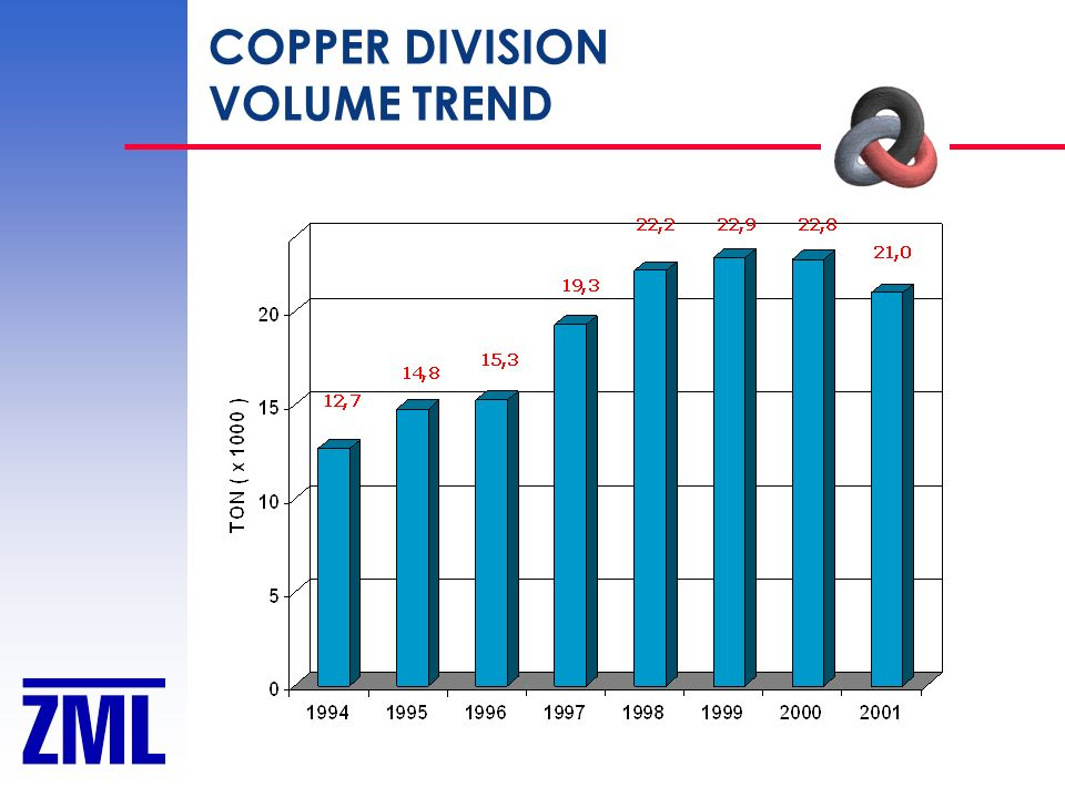 COPPER DIVISION VOLUME TREND