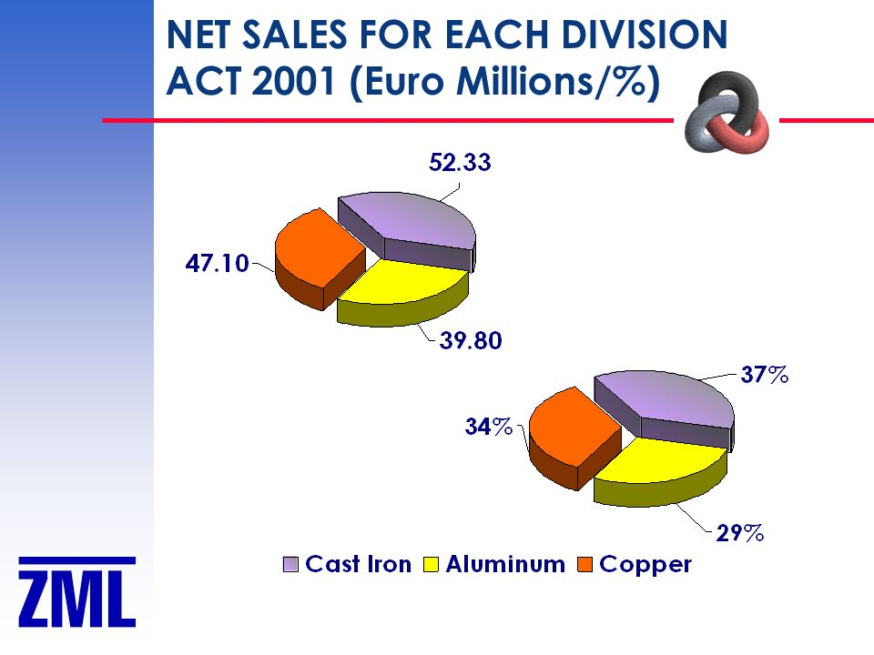 NET SALES FOR EACH DIVISION