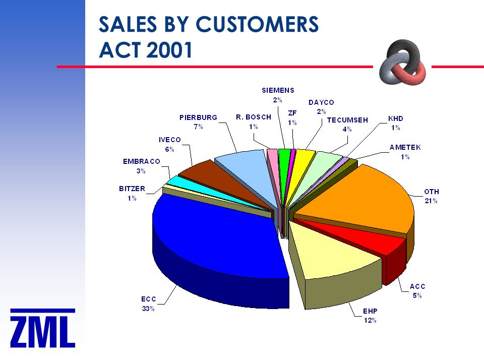 SALES BY CUSTOMERS ACT 2001