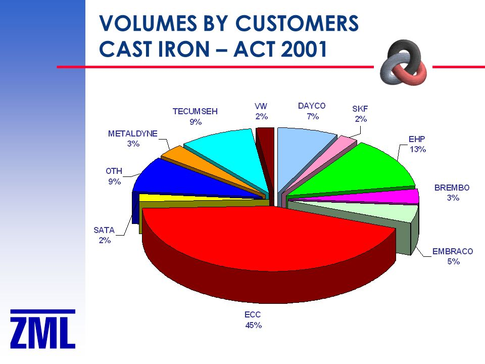VOLUMES BY CUSTOMERS CAST IRON – ACT 2001