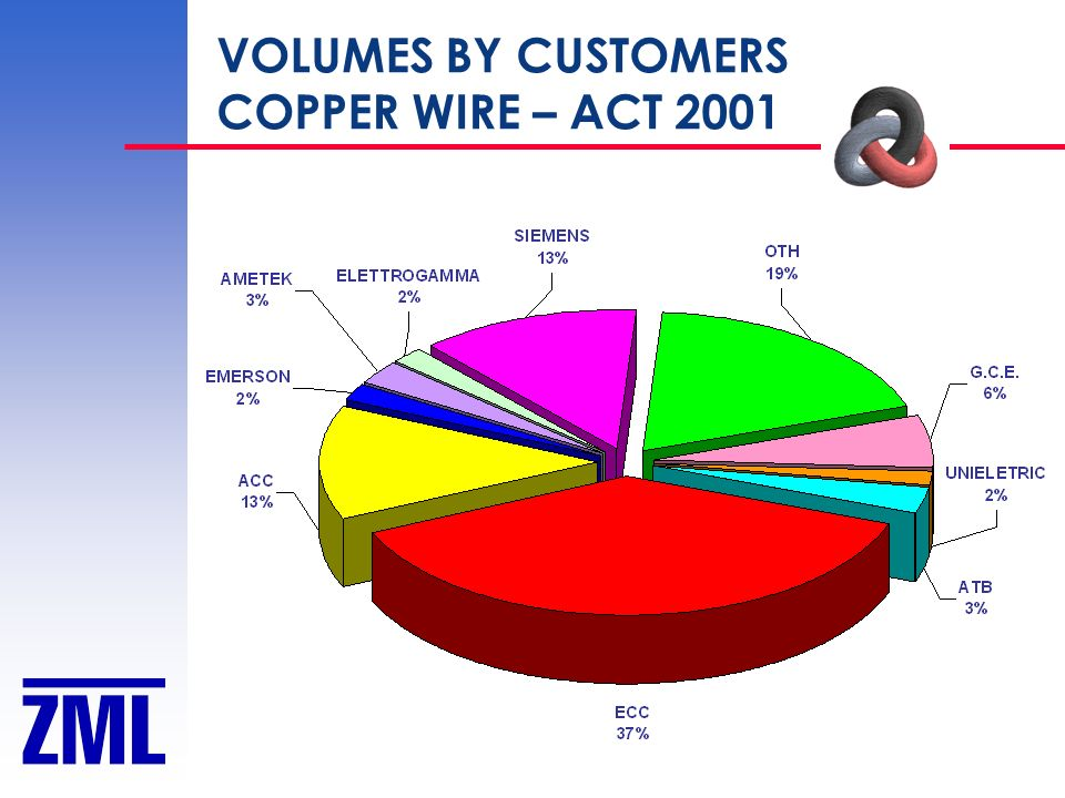 VOLUMES BY CUSTOMERS COPPER WIRE – ACT 2001