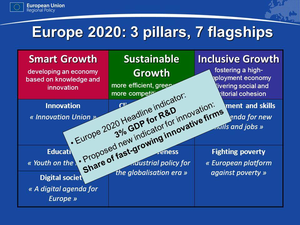 Europe 2020: 3 pillars, 7 flagships