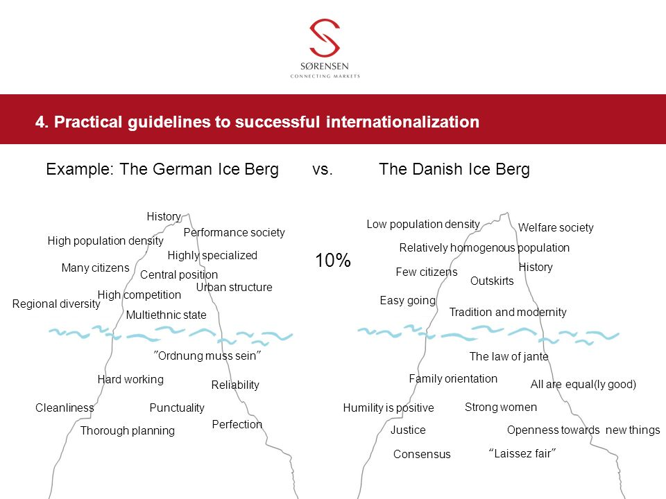 10% 4. Practical guidelines to successful internationalization