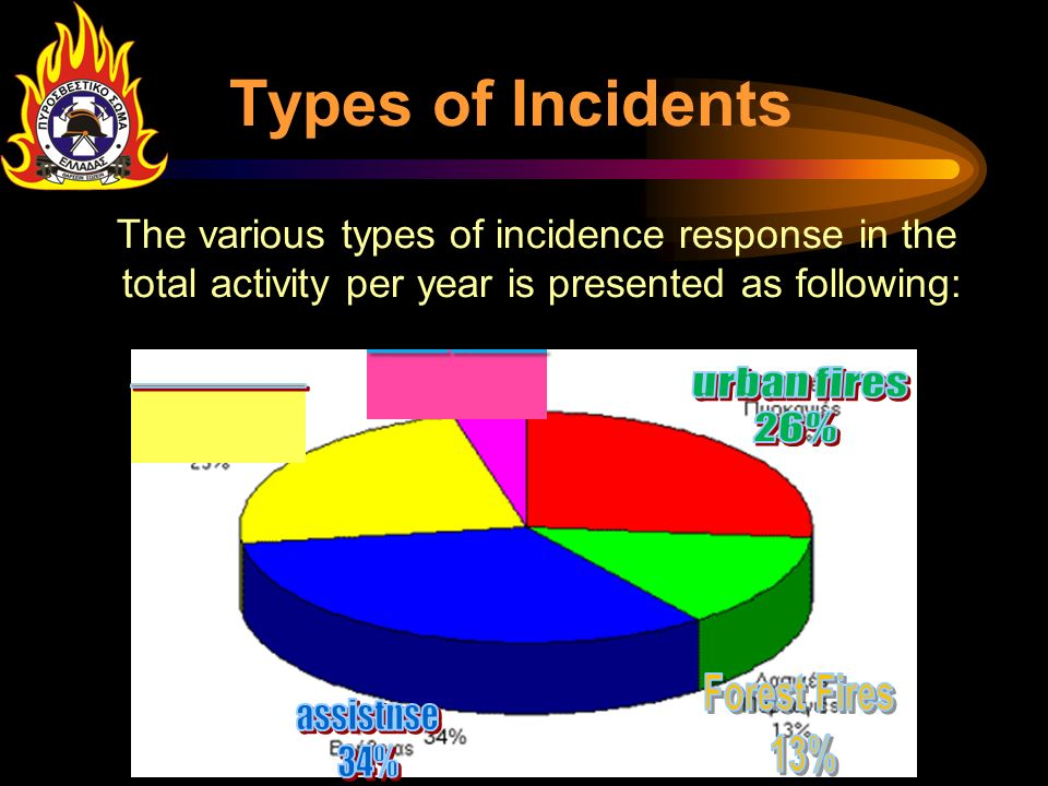 Types of Incidents _____ ______ urban fires _________ 26% assistnse